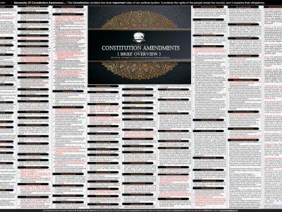 Constitutional Amendment in India