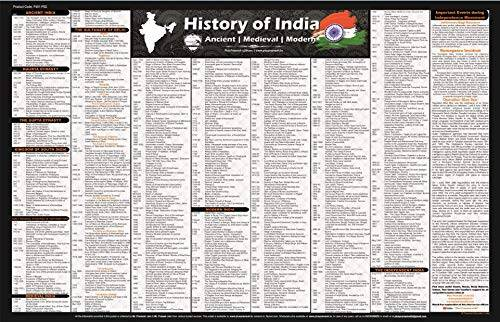 Ancient, Medieval and Modern Indian History Chart Wall Chart